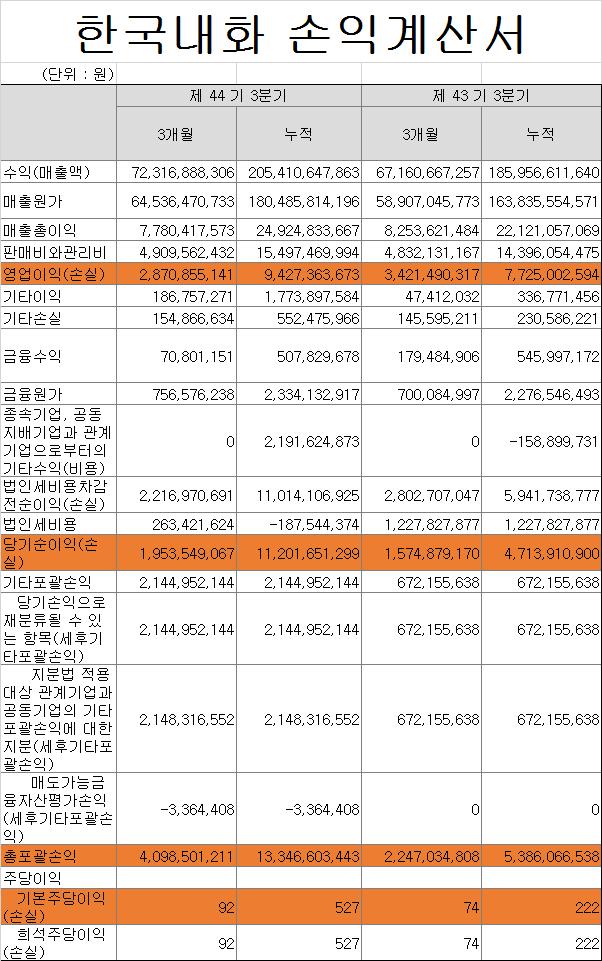 한국내화 손익계산서.png