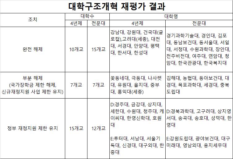 2017학년도 재정지원제한 대학명단_1.jpg