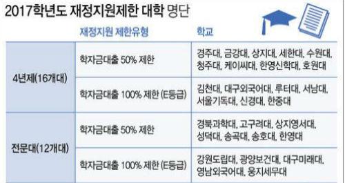 2017학년도 재정지원제한 대학명단.jpg