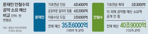 문재인 안철수의 공약 소요 예산 비교.jpg