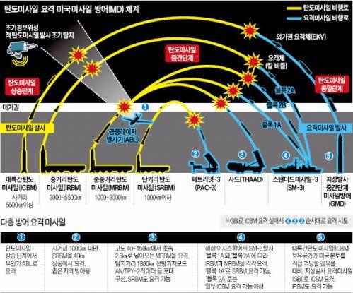 탄도미사일 요격 방어체계.jpg