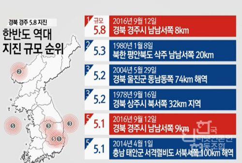 국민안전처 한반도 지진규모 순위.jpg