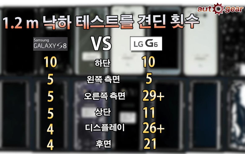 삼성 갤럭시 S8 VS LG G6.png