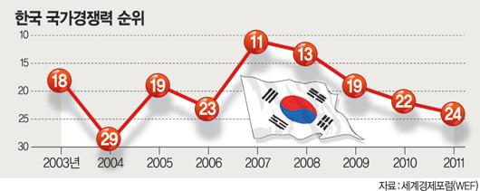 한국 국가경쟁력 순위.jpg